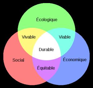 420px-Schéma_du_développement_durable_svg
